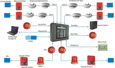 Fire Detection Systems in Sri Lanka